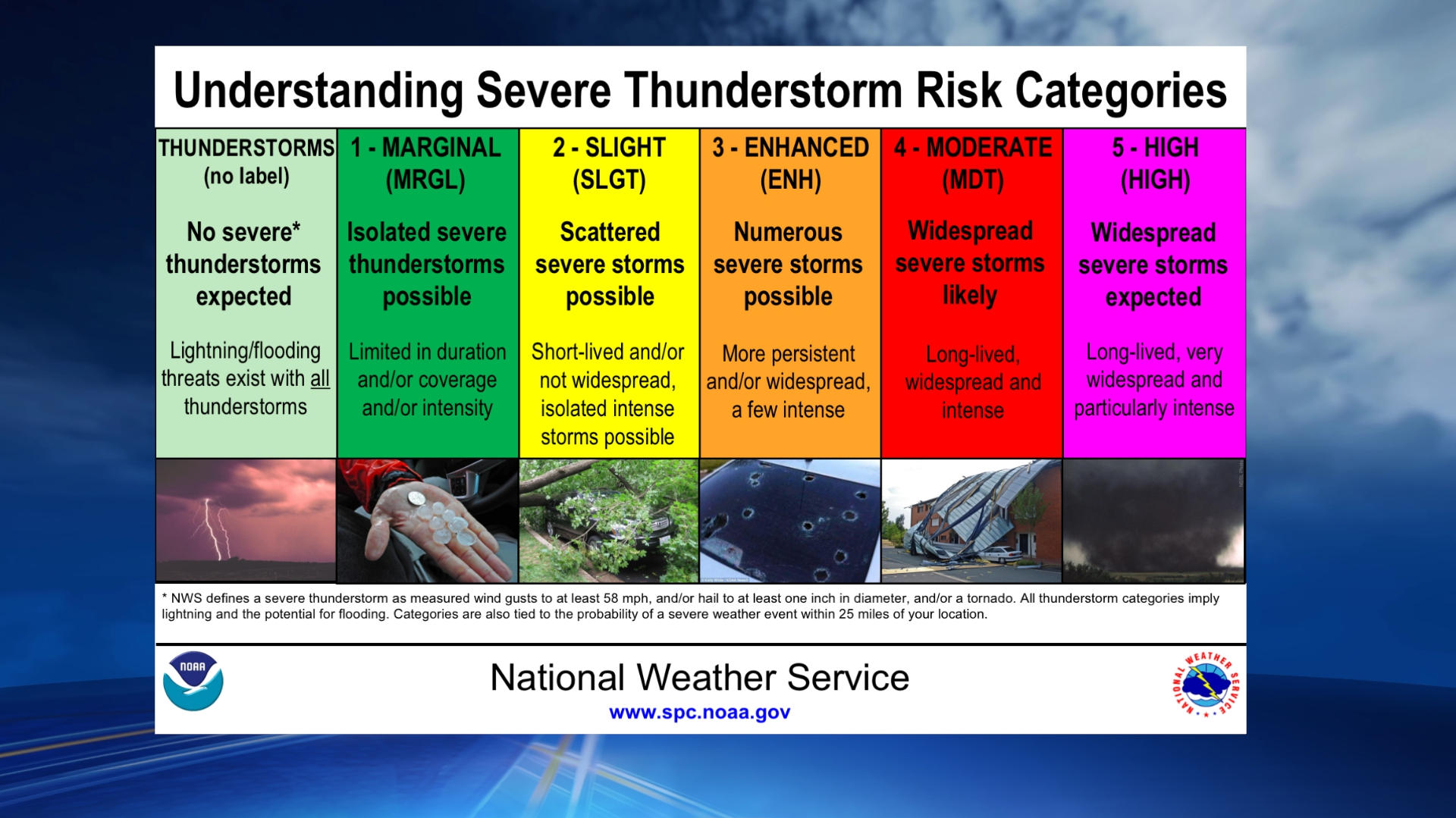 WEATHER ALERT: Severe weather threat increasing this afternoon