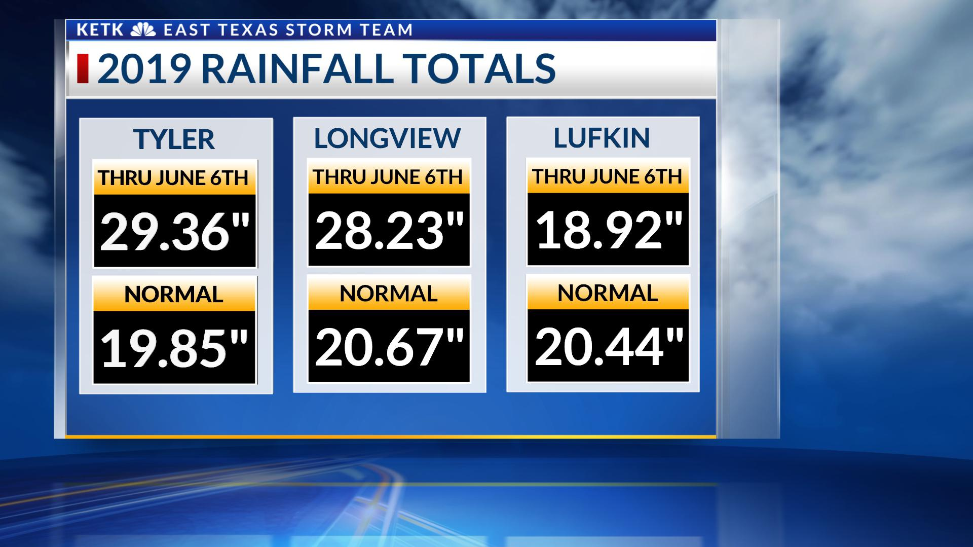 Too much water: Rain totals compared to normal